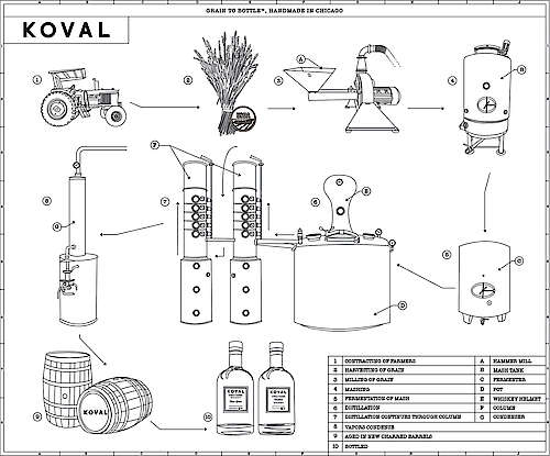 Koval Produktionsprozess
