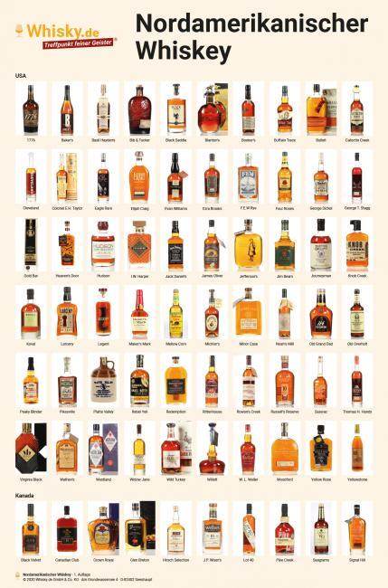 Poster Nordamerikanischer Whiskey