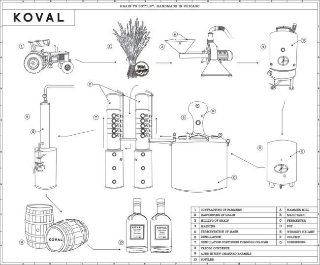 Koval Bourbon