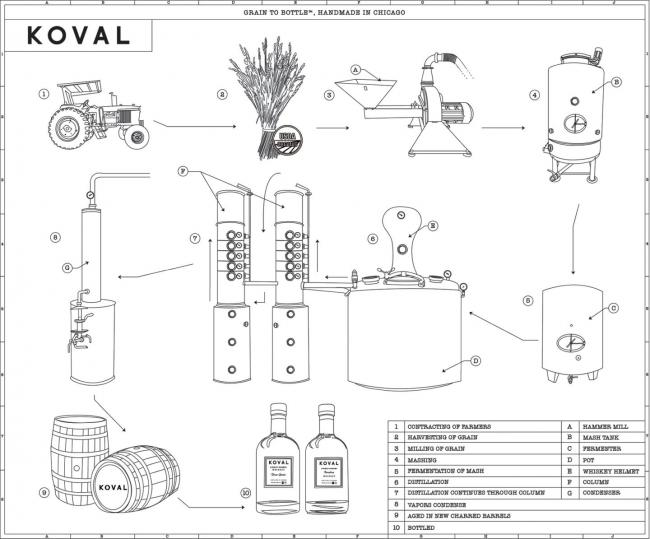 Koval Single Barrel Wheat Whiskey